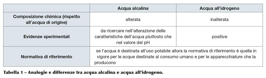 Acqua alcalina Vs acqua idrogenata