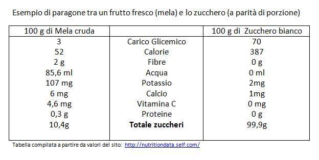 Tabella comparativo fruttosio e zucchero bianco